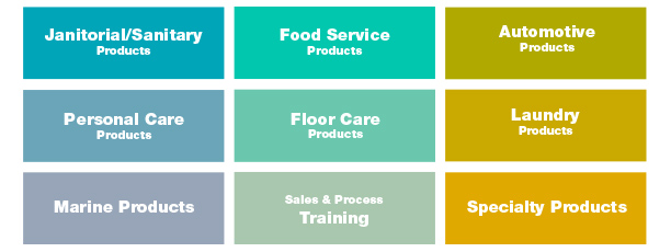 Jan/San, Personal Care, Marine Products, Food Service, Floor Care, Automotive, Laundry, Specialty Products